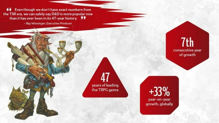 2021 was a record year for D&D