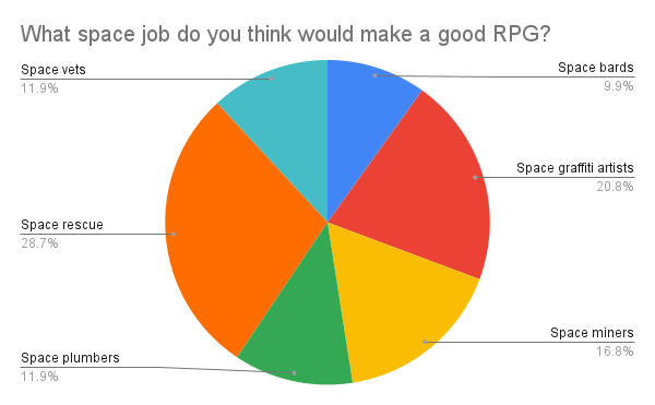 What space job do you think would make a good RPG? original results