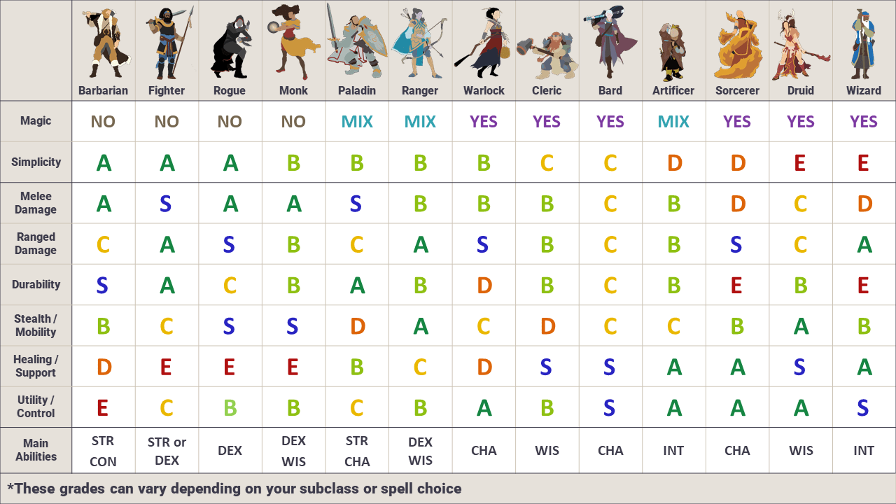 D&D character chart