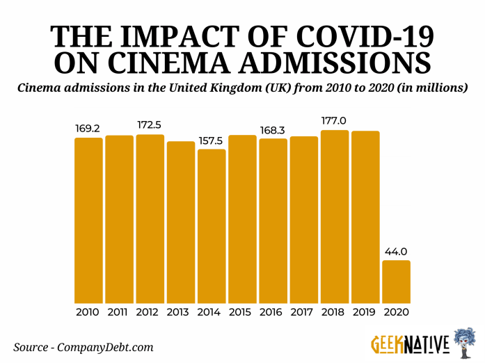The impact of COVID-19 on cinema admissions