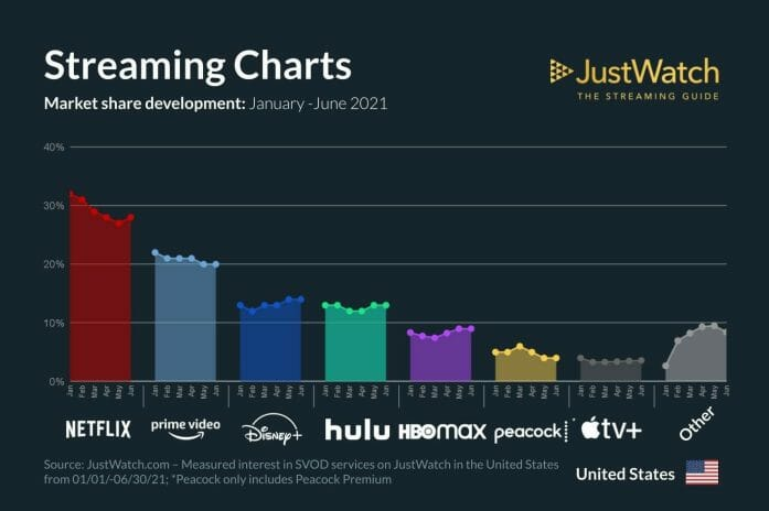 JustWatch US stats