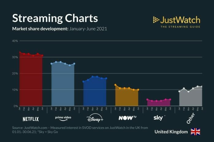 JustWatch UK stats