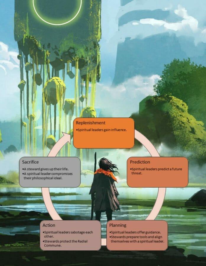 Radial Commune cycle