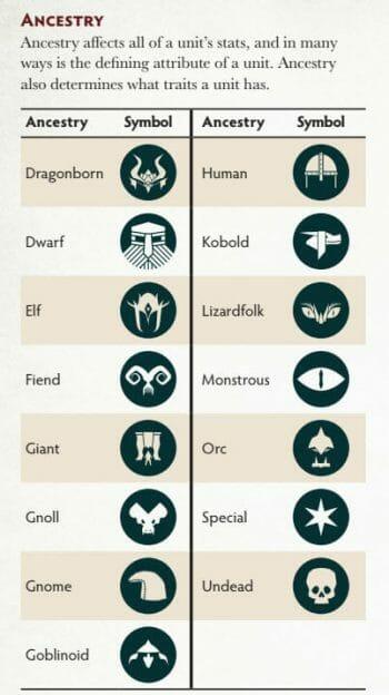Ancestry units