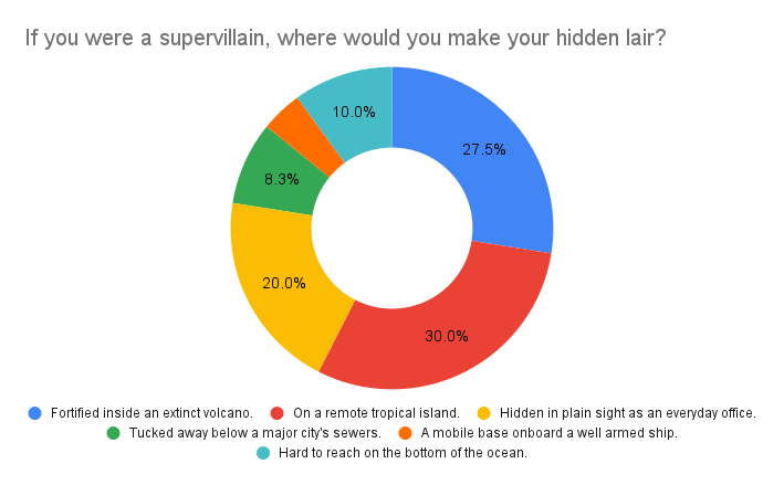 If you were a supervillain, where would you make your hidden lair? Poll results