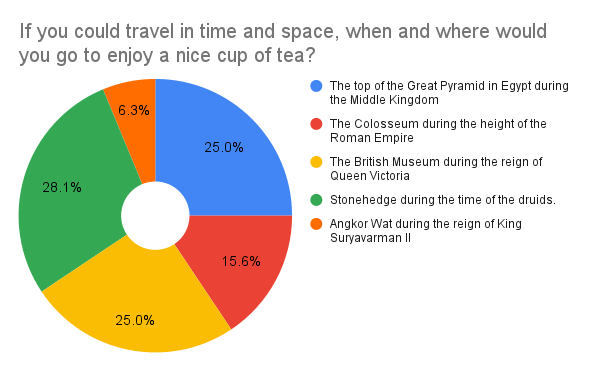Pie chart of tea stats