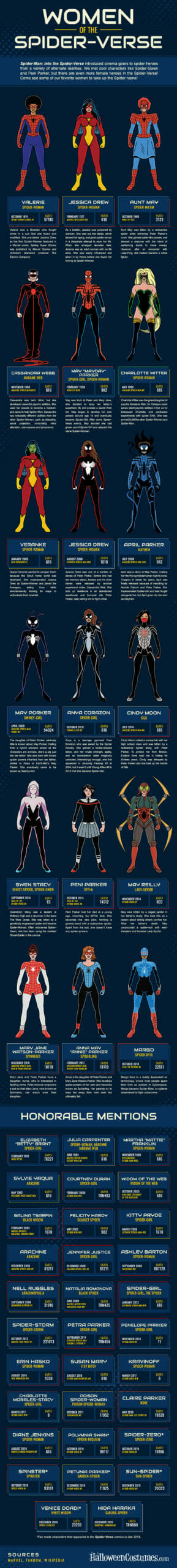 Women of the Spider-Verse [infographic]