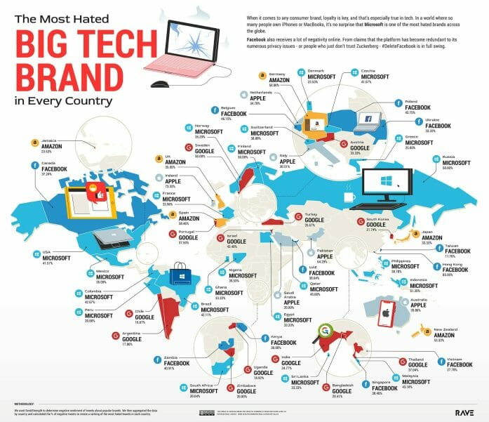 The Most Hated Big Tech Brand