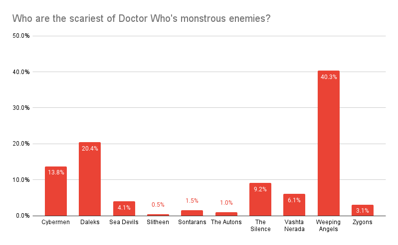 Who are the scariest of Doctor Who's monstrous enemies?