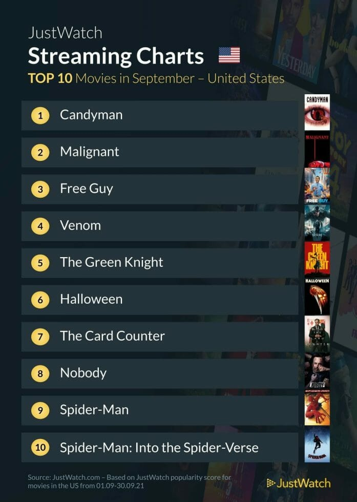 US streaming movies for September 2021